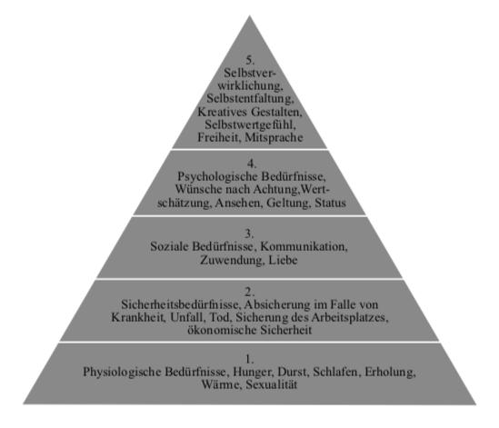 Maslowsche Pyramide